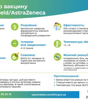 Все про вакцину Covishield-AstraZeneca